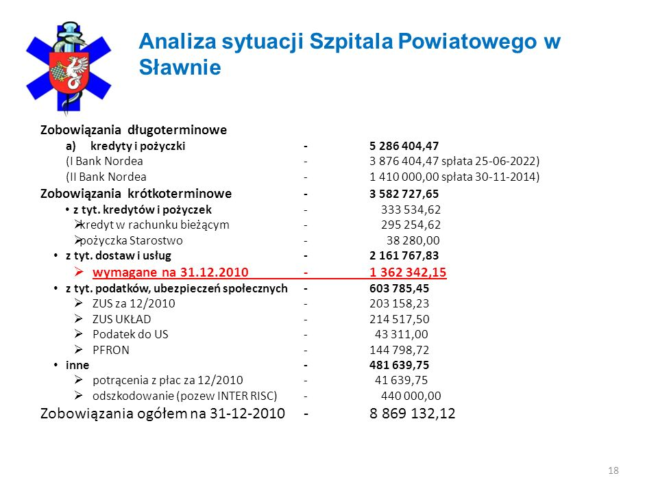 18 Analiza sytuacji Szpitala Powiatowego w Sławnie Zobowiązania długoterminowe a)kredyty i pożyczki -5 286 404,47 (I Bank Nordea-3 876 404,47 spłata 25-06-2022) (II Bank Nordea -1 410 000,00 spłata 30-11-2014) Zobowiązania krótkoterminowe -3 582 727,65 z tyt.