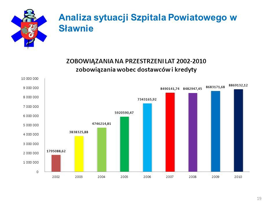 19 Analiza sytuacji Szpitala Powiatowego w Sławnie
