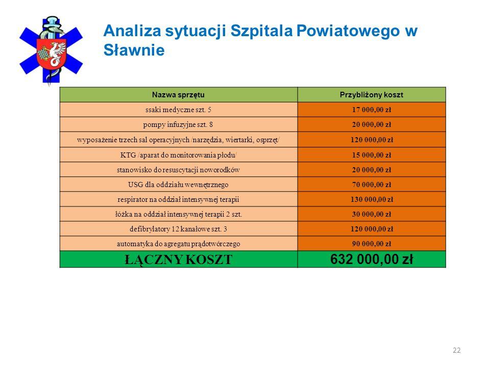 22 Analiza sytuacji Szpitala Powiatowego w Sławnie Nazwa sprzętuPrzybliżony koszt ssaki medyczne szt.