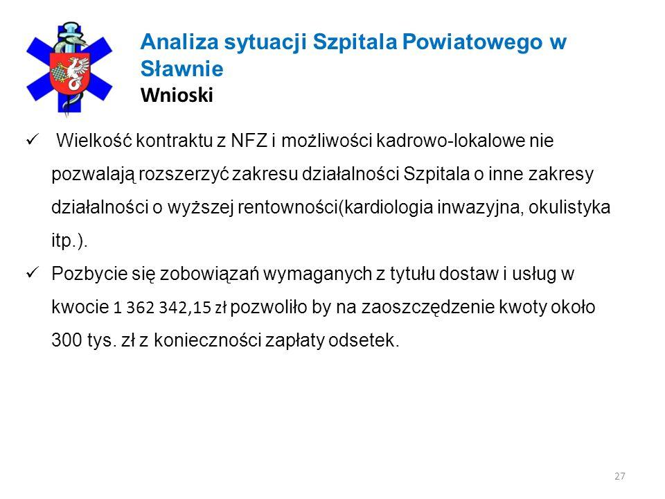 27 Analiza sytuacji Szpitala Powiatowego w Sławnie Wnioski Wielkość kontraktu z NFZ i możliwości kadrowo-lokalowe nie pozwalają rozszerzyć zakresu dzi