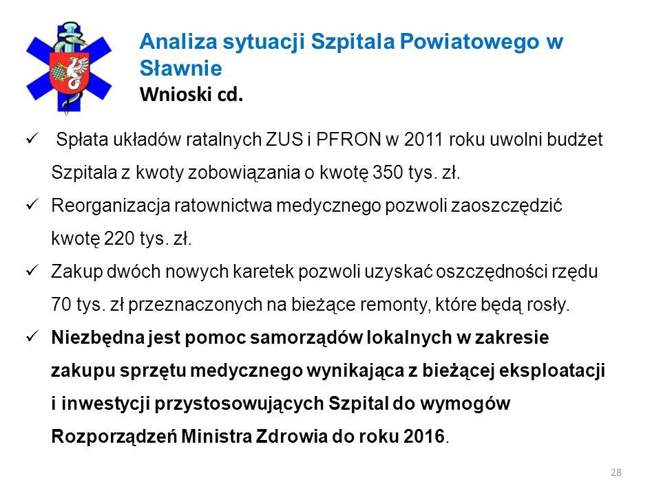 28 Analiza sytuacji Szpitala Powiatowego w Sławnie Wnioski cd. Spłata układów ratalnych ZUS i PFRON w 2011 roku uwolni budżet Szpitala z kwoty zobowią