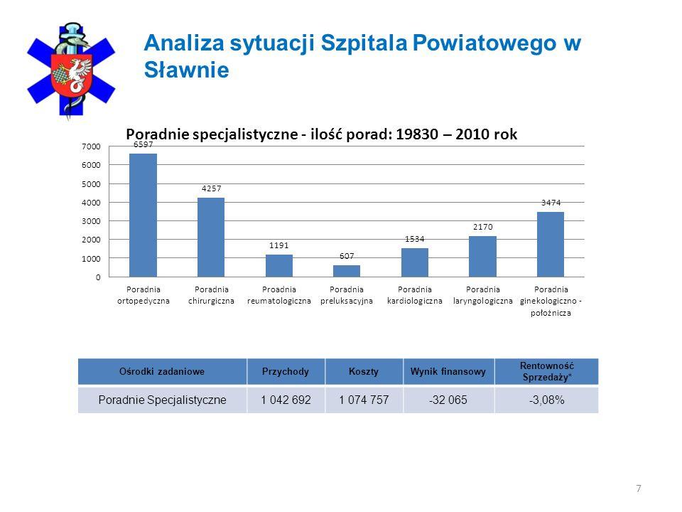 7 Analiza sytuacji Szpitala Powiatowego w Sławnie Ośrodki zadaniowePrzychodyKosztyWynik finansowy Rentowność Sprzedaży* Poradnie Specjalistyczne1 042
