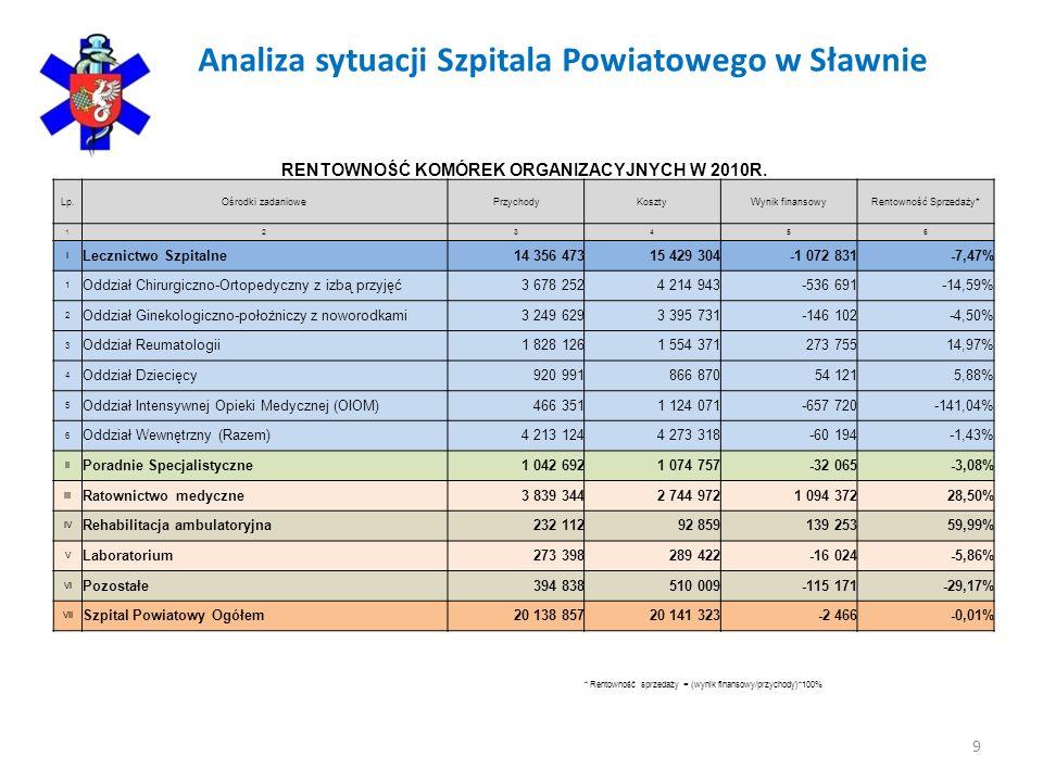 Analiza sytuacji Szpitala Powiatowego w Sławnie 9 RENTOWNOŚĆ KOMÓREK ORGANIZACYJNYCH W 2010R. Lp.Ośrodki zadaniowePrzychodyKosztyWynik finansowyRentow