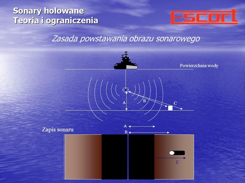 Sonary holowane Teoria i ograniczenia A Powierzchnia wody A B B Zapis sonaru C C Zasada powstawania obrazu sonarowego
