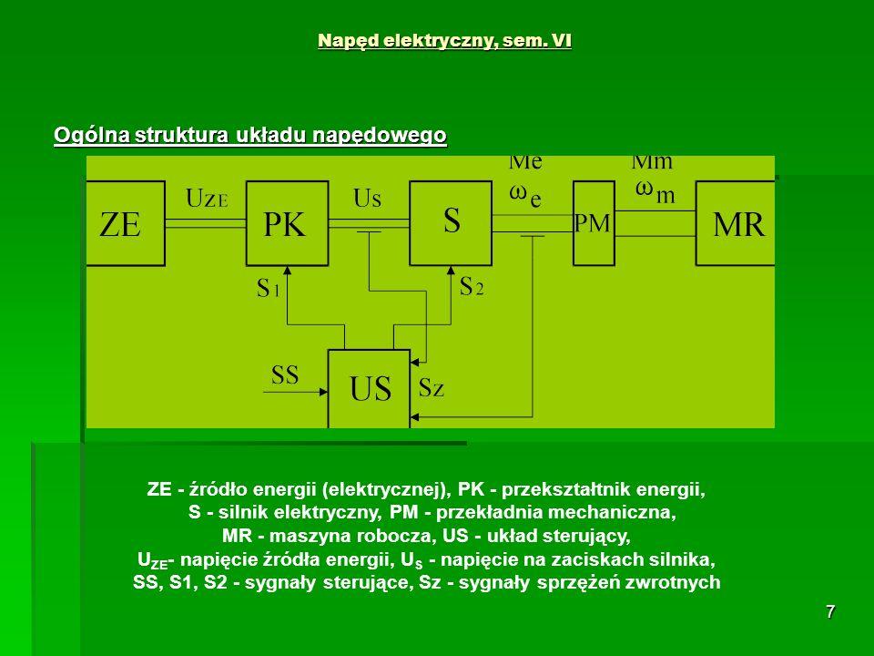 7 Napęd elektryczny, sem. VI Ogólna struktura układu napędowego ZE - źródło energii (elektrycznej), PK - przekształtnik energii, S - silnik elektryczn