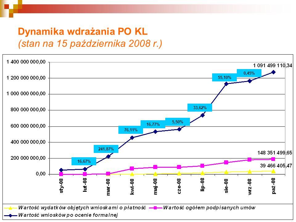 Dynamika wdrażania PO KL (stan na 15 października 2008 r.) 5,8% 4,9% 19,7% 34,7% 40,5% 88,5% 16,67% 241,87% 76,11% 16,77% 55,10% 33,62% 5,50% 0,45%