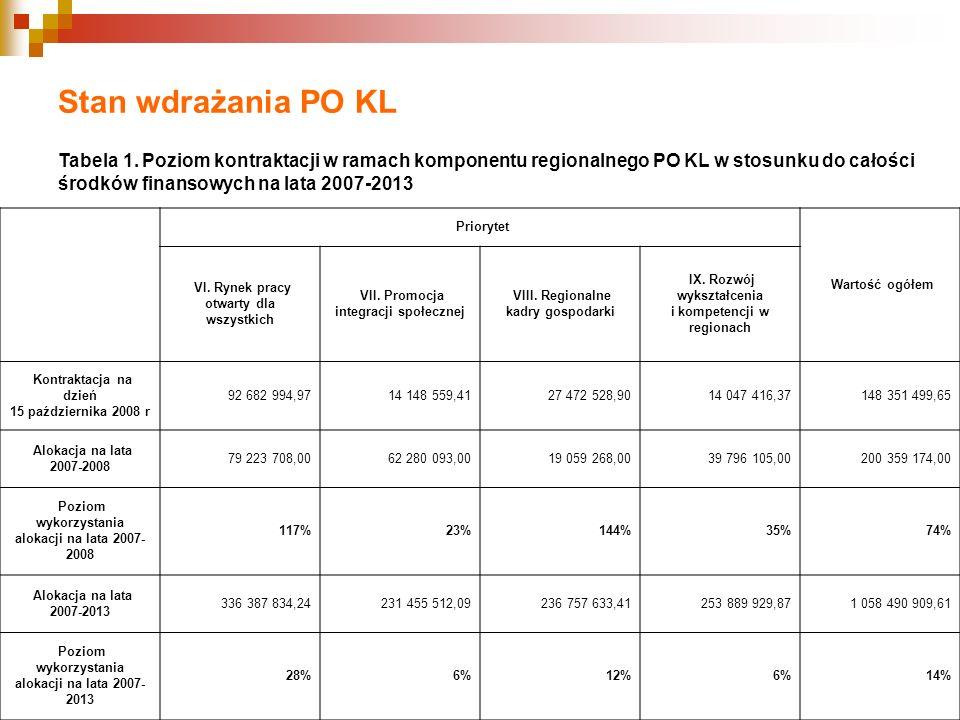 Stan wdrażania PO KL Tabela 1. Poziom kontraktacji w ramach komponentu regionalnego PO KL w stosunku do całości środków finansowych na lata 2007-2013