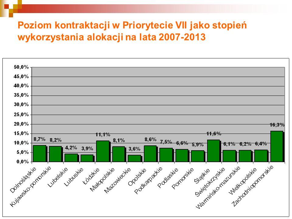 Poziom kontraktacji w Priorytecie VII jako stopień wykorzystania alokacji na lata 2007-2013