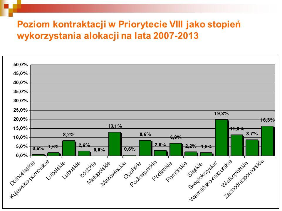 Poziom kontraktacji w Priorytecie VIII jako stopień wykorzystania alokacji na lata 2007-2013