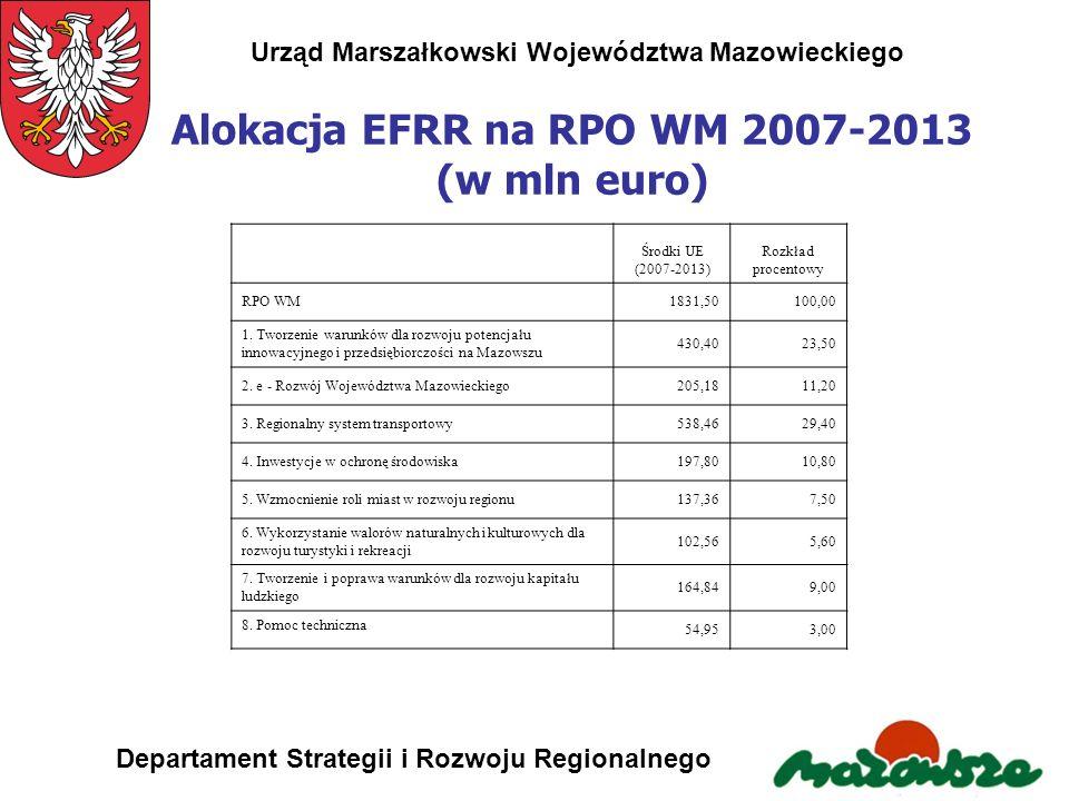 Urząd Marszałkowski Województwa Mazowieckiego Departament Strategii i Rozwoju Regionalnego Alokacja EFRR na RPO WM 2007-2013 (w mln euro) Środki UE (2