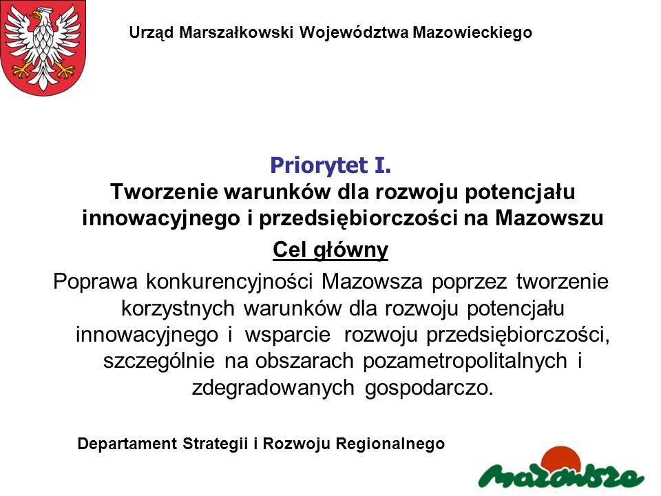 Priorytet I. Tworzenie warunków dla rozwoju potencjału innowacyjnego i przedsiębiorczości na Mazowszu Cel główny Poprawa konkurencyjności Mazowsza pop