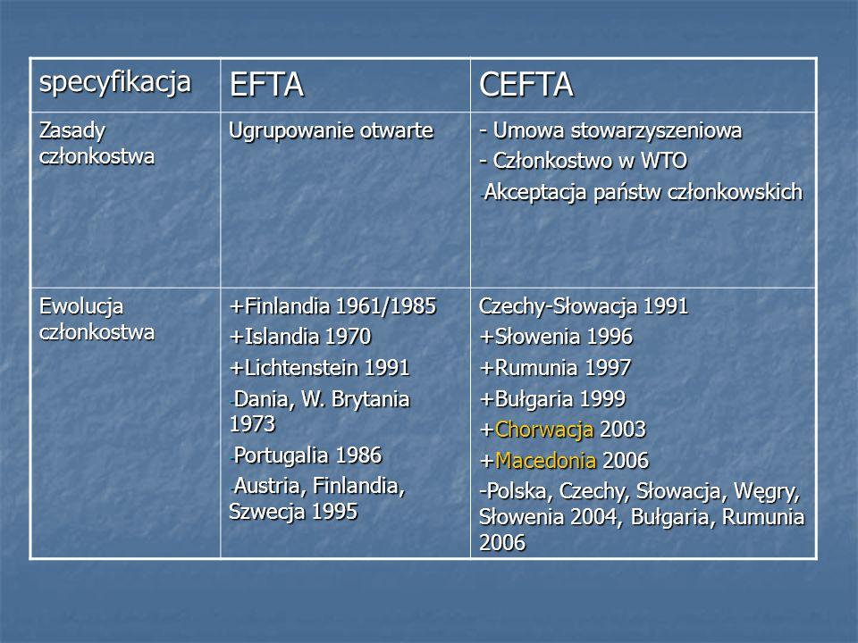 specyfikacjaEFTACEFTA Zasady członkostwa Ugrupowanie otwarte - Umowa stowarzyszeniowa - Członkostwo w WTO - Akceptacja państw członkowskich Ewolucja c