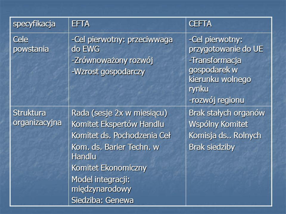 specyfikacjaEFTACEFTA Cele powstania -Cel pierwotny: przeciwwaga do EWG -Zrównoważony rozwój -Wzrost gospodarczy -Cel pierwotny: przygotowanie do UE -