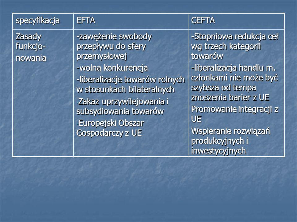 specyfikacjaEFTACEFTA Zasady funkcjo- nowania -zawężenie swobody przepływu do sfery przemysłowej -wolna konkurencja -liberalizacje towarów rolnych w s