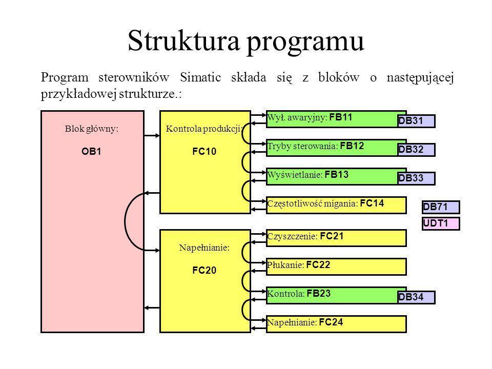 Struktura programu Program sterowników Simatic składa się z bloków o następującej przykładowej strukturze.: Blok główny: OB1 Kontrola produkcji: FC10
