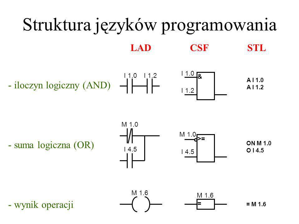 Struktura języków programowania & I 1.0I 1.2 I 1.0 I 1.2 A I 1.0 A I 1.2 = M 1.6 = M 1.6 M 1.6 LADCSFSTL - iloczyn logiczny (AND) - suma logiczna (OR)
