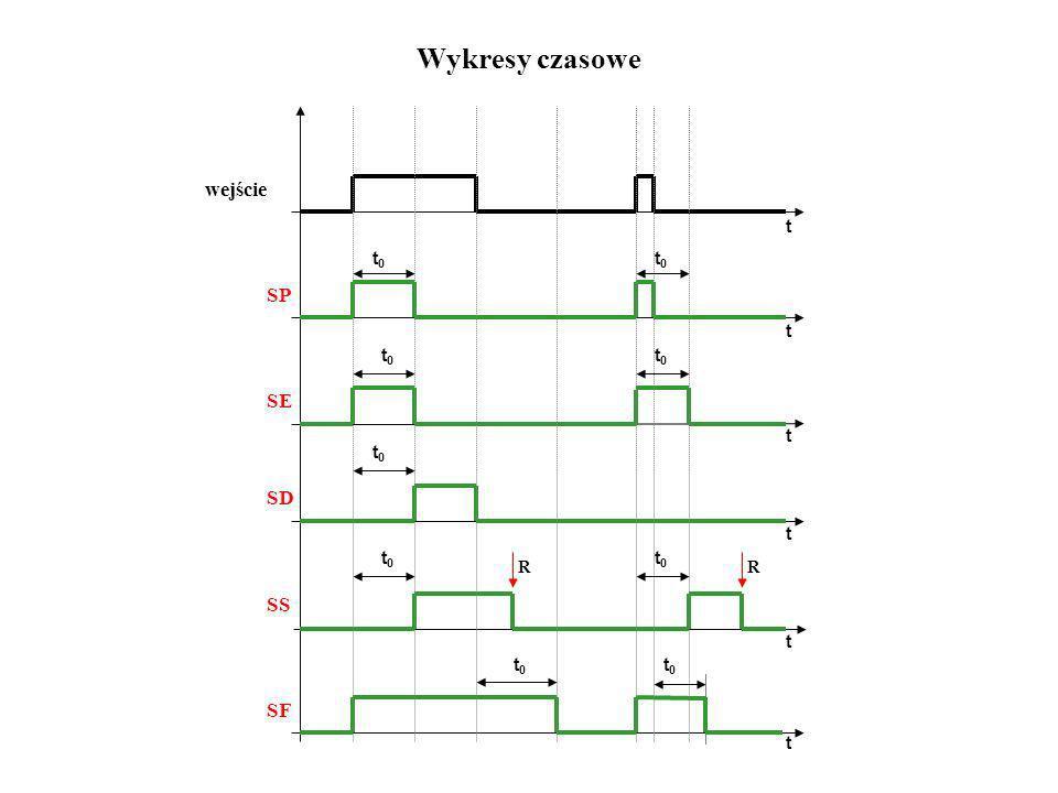 Wykresy czasowe R wejście SP SE SD SS SF t0t0 t0t0 t0t0 t0t0 t0t0 t0t0 t0t0 t0t0 t0t0 R t t t t t t