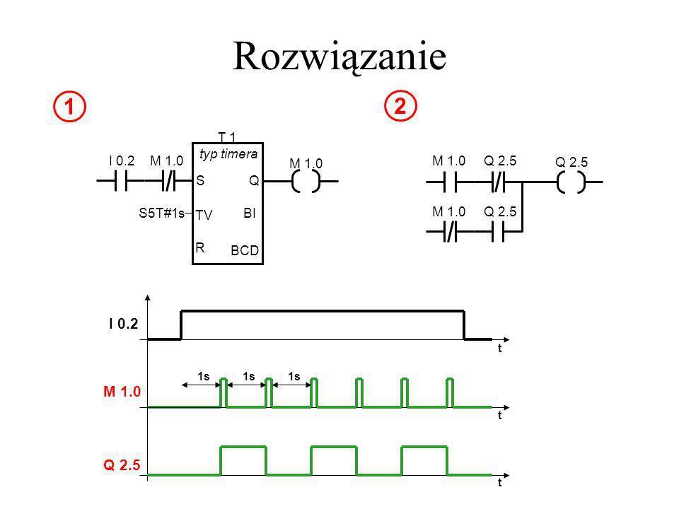 Rozwiązanie T 1 typ timera S TV R Q BI BCD M 1.0 S5T#1s M 1.0 I 0.2 1 M 1.0 1s t t t Q 2.5 1s Q 2.5 M 1.0Q 2.5 M 1.0 2