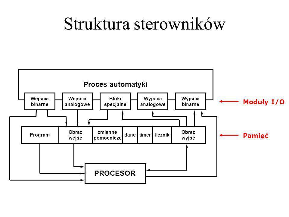 Struktura sterowników Proces automatyki Wyjścia analogowe Wejścia binarne Wyjścia binarne Wejścia analogowe Program Obraz wejść licznik Obraz wyjść ti