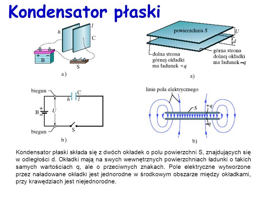 Kondensator płaski Kondensator płaski składa się z dwóch okładek o polu powierzchni S, znajdujących się w odległości d. Okładki mają na swych wewnętrz