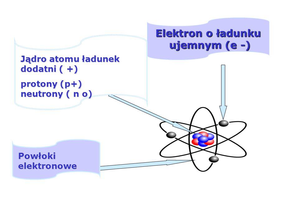 Definicja energoelektroniki Jądro (protony, neutrony) Elektron w atomie może znajdować się tylko w niektórych stanach kwantowych. Model atomu