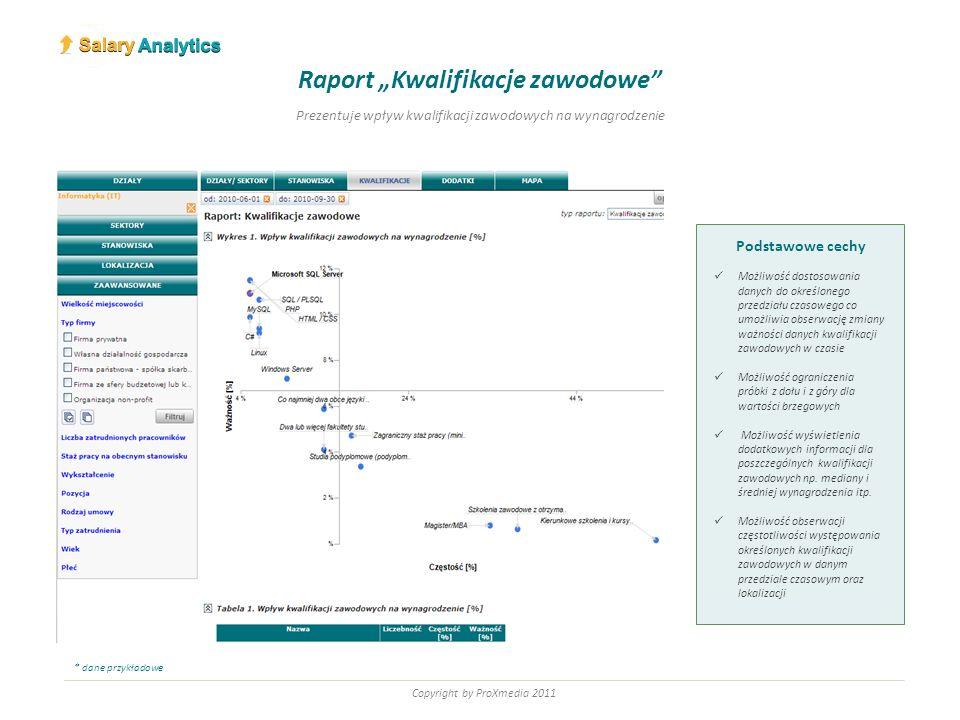 Copyright by ProXmedia 2011 Podstawowe cechy Możliwość dostosowania danych do określonego przedziału czasowego co umożliwia obserwację zmiany ważności
