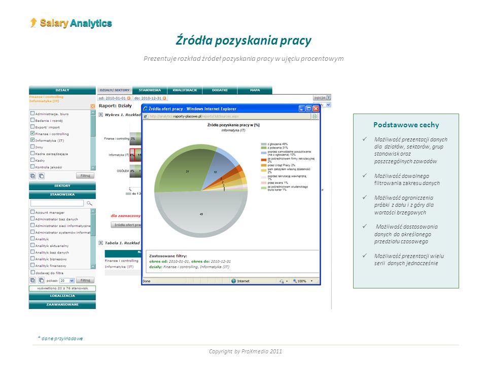 Copyright by ProXmedia 2011 Podstawowe cechy Możliwość regulowania zakresu przedziałów płacowych Możliwość ograniczenia próbki z dołu i z góry dla wartości brzegowych Możliwość dostosowania danych do określonego przedziału czasowego Możliwość prezentacji wielu serii danych jednocześnie z podziałem na przedziały płacowe Histogram Prezentuje rozkład ilości osób w poszczególnych przedziałach płacowych * dane przykładowe