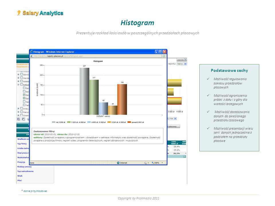 Copyright by ProXmedia 2011 Podstawowe cechy Możliwość regulowania zakresu przedziałów płacowych Możliwość ograniczenia próbki z dołu i z góry dla wartości brzegowych Możliwość dostosowania danych do określonego przedziału czasowego Możliwość analizowania pojedyńczego przedziału płacowego Poziomy satysfakcji Prezentuje poziomy satysfakcji z wynagrodzenia w rozbiciu na przedziały płacowe * dane przykładowe