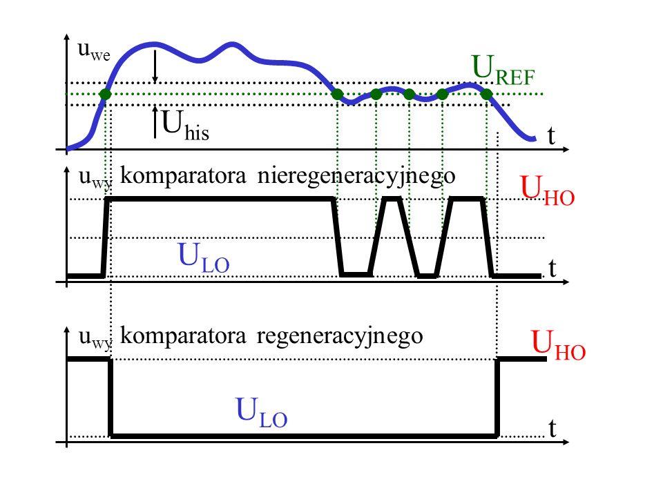 Komparator regeneracyjny odwracający RFRF u we u wy R U REF Zadaniem rezystora R F jest spowodowanie powstania dwóch poziomów napięcia progowego, którego wartości będą zależały od stanu wyjścia komparatora.