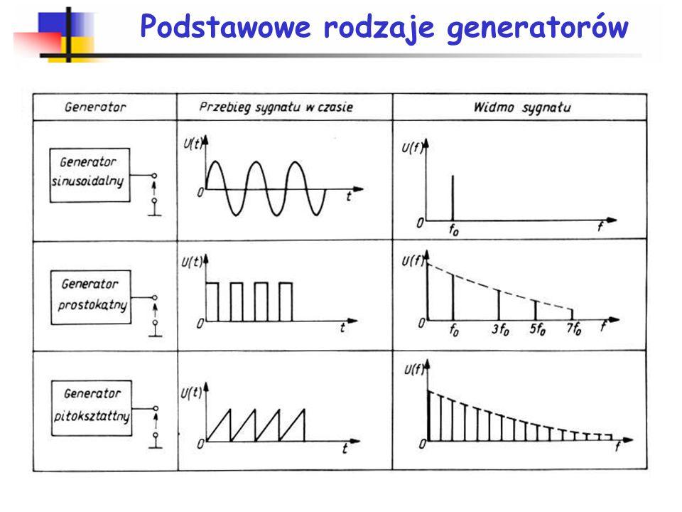 Przerzutnik astabilny R2R2 R1R1 wy C R uCuC u wy Mogą być użyte wzmacniacze operacyjne lub komparatory: przerzutnik astabilny, generator relaksacyjny,