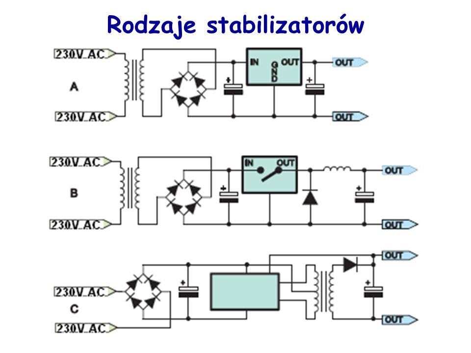 Sprawność stabilizatora impulsowego Sprawność wzrasta wraz ze wzrostem U we.