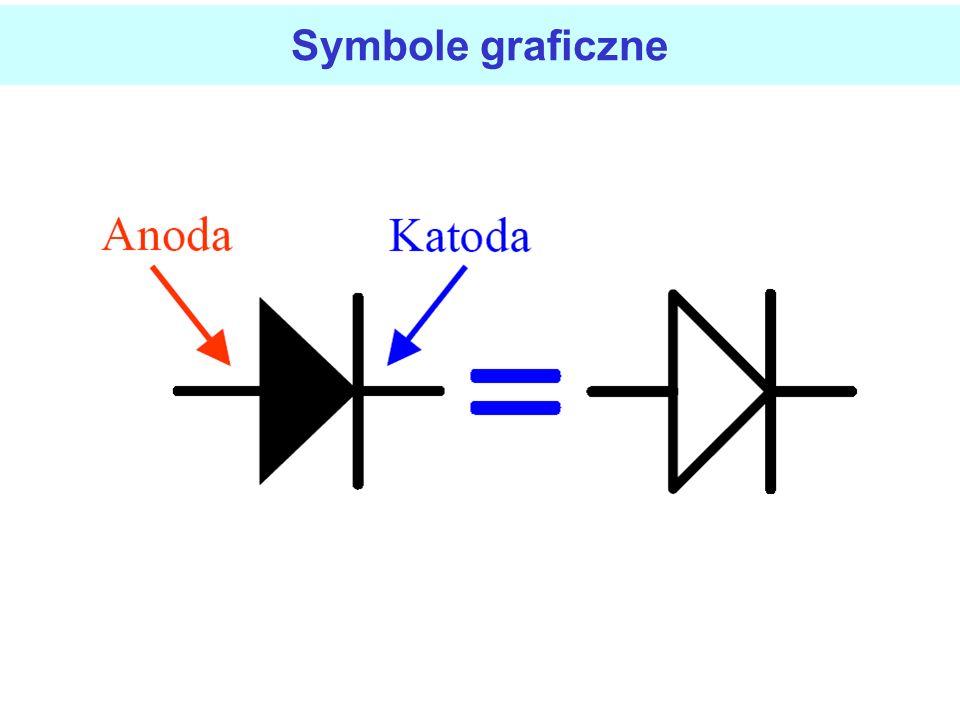 Typowe parametry diod małej mocy Typowe dane dla diody germanowej i krzemowej wynoszą: - dioda krzemowa I S =10 pA, mU T =30 mV, I F(AV) =100 mA, - di