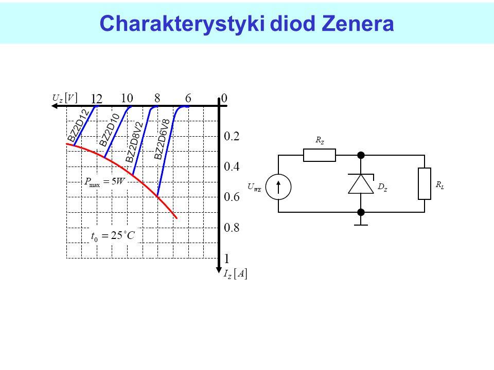 Charakterystyka prądowo-napięciowa diody Zenera