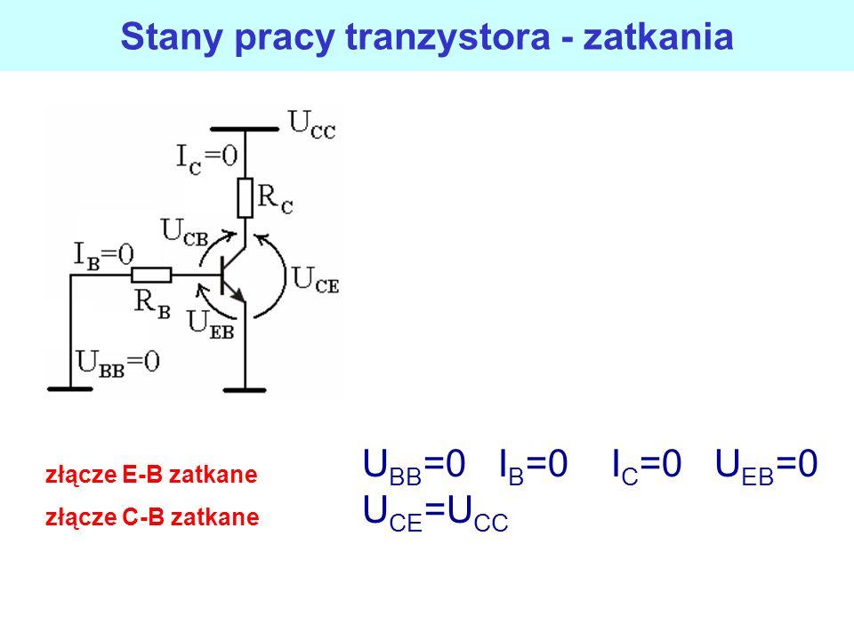 Stany pracy tranzystora - nasycenie złącze E-B przewodzi złącze C-B przewodzi U CE(sat) =0 U CE(sat) =0,1V-2V