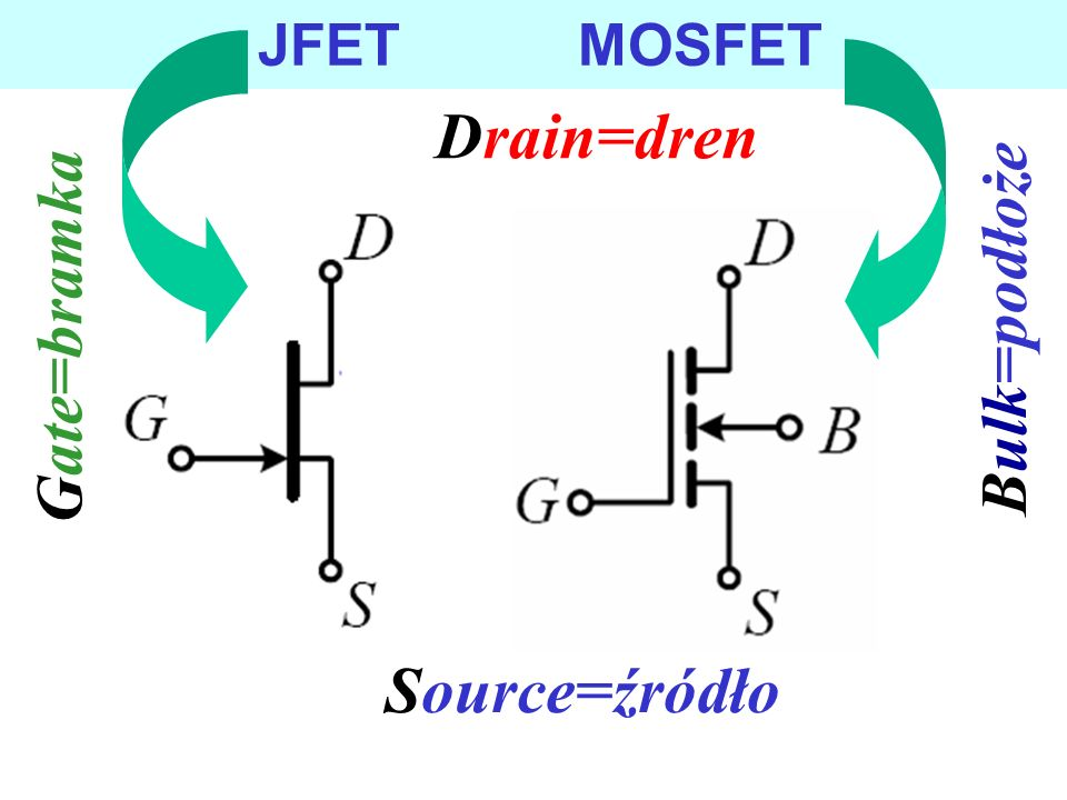 Tranzystory polowe - unipolarne ( tranzystory wykorzystujące efekt polowy) złączowe (JFETy (PN-lub MS-FETy)) –ang.