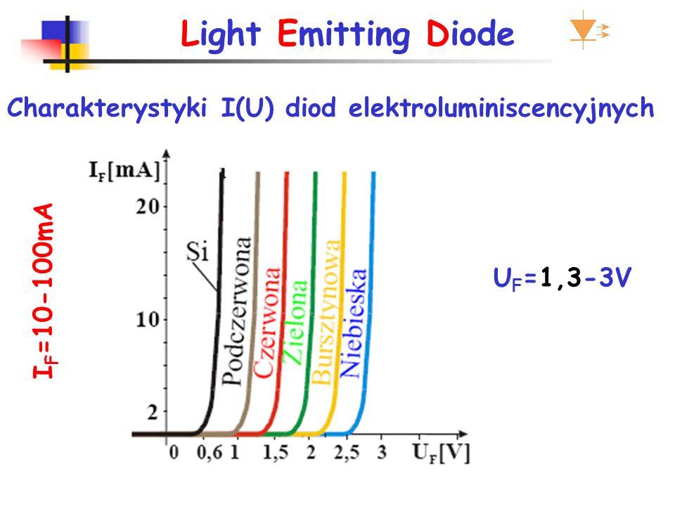 Light Emitting Diode intensywność świecenia LED