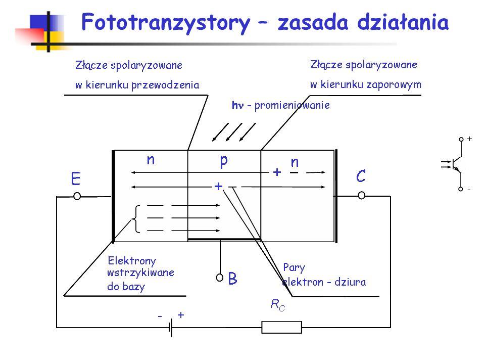 Fototranzystory Fototranzystorem nazywamy element półprzewodnikowy z dwoma złączami p-n. Działa tak samo jak tranzystor z tą różnicą, że prąd kolektor