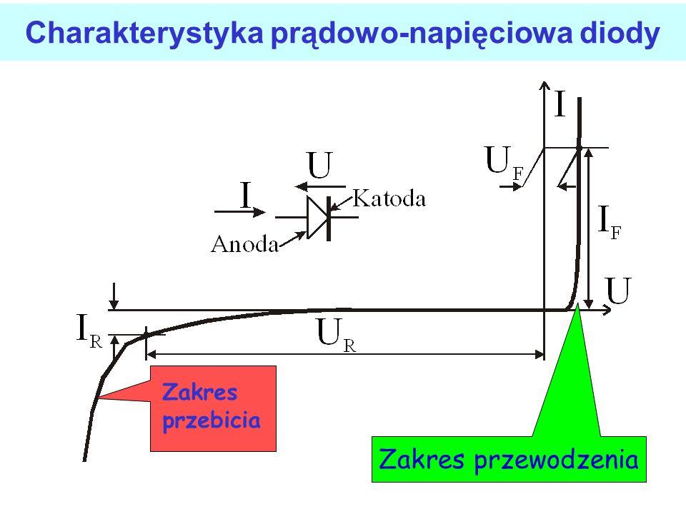 Charakterystyka prądowo-napięciowa diody Zakres przewodzenia Zakres przebicia