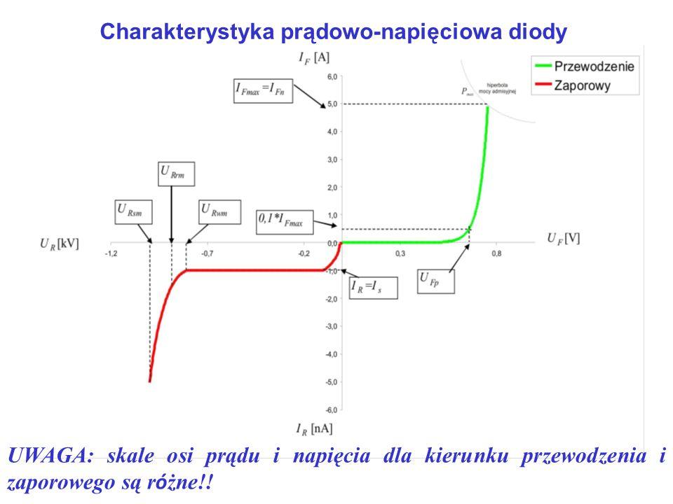 Charakterystyka prądowo-napięciowa diody UWAGA: skale osi prądu i napięcia dla kierunku przewodzenia i zaporowego są r ó żne!!