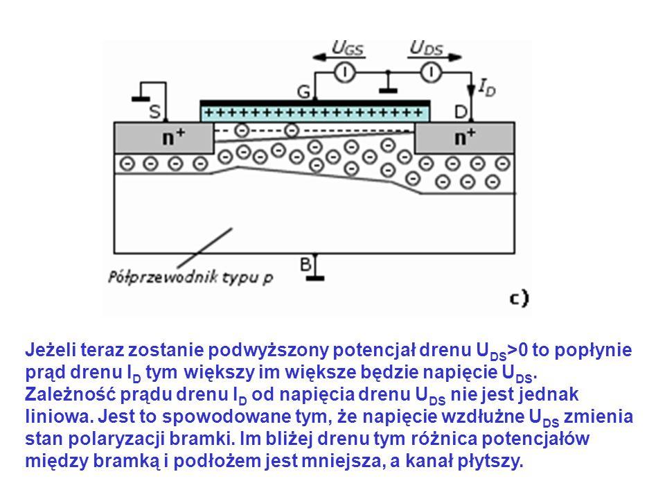 Jeżeli teraz zostanie podwyższony potencjał drenu U DS >0 to popłynie prąd drenu I D tym większy im większe będzie napięcie U DS. Zależność prądu dren