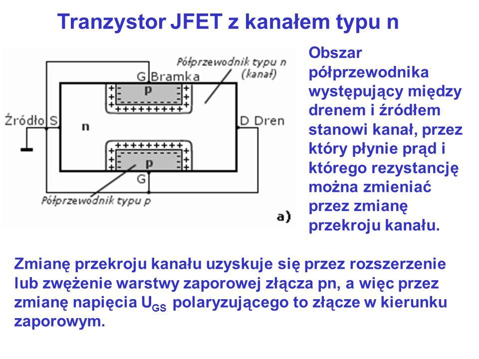 Tranzystor JFET z kanałem typu n Zmianę przekroju kanału uzyskuje się przez rozszerzenie lub zwężenie warstwy zaporowej złącza pn, a więc przez zmianę
