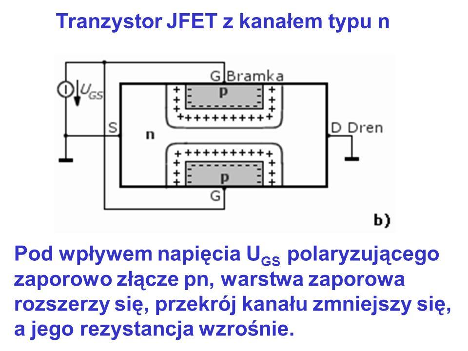 Tranzystor JFET z kanałem typu n Pod wpływem napięcia U GS polaryzującego zaporowo złącze pn, warstwa zaporowa rozszerzy się, przekrój kanału zmniejsz
