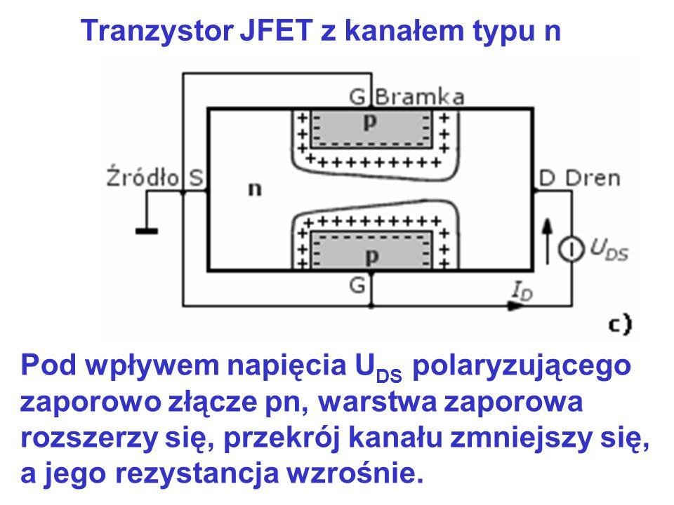 Tranzystor JFET z kanałem typu n Pod wpływem napięcia U DS polaryzującego zaporowo złącze pn, warstwa zaporowa rozszerzy się, przekrój kanału zmniejsz