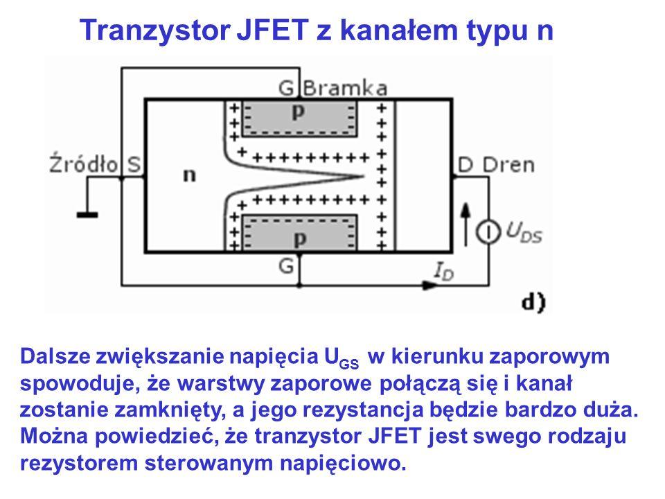 Tranzystor JFET z kanałem typu n Dalsze zwiększanie napięcia U GS w kierunku zaporowym spowoduje, że warstwy zaporowe połączą się i kanał zostanie zam