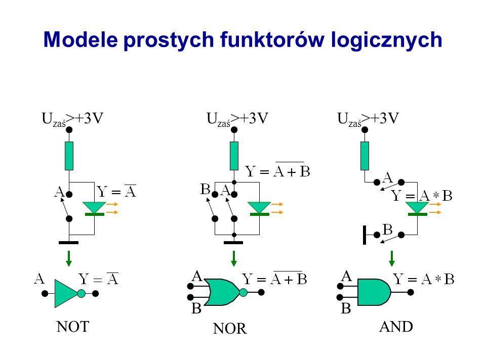 Definicja bramki logicznej Bramki – scalone układy elektroniczne realizujące funkcje algebry Boolea.