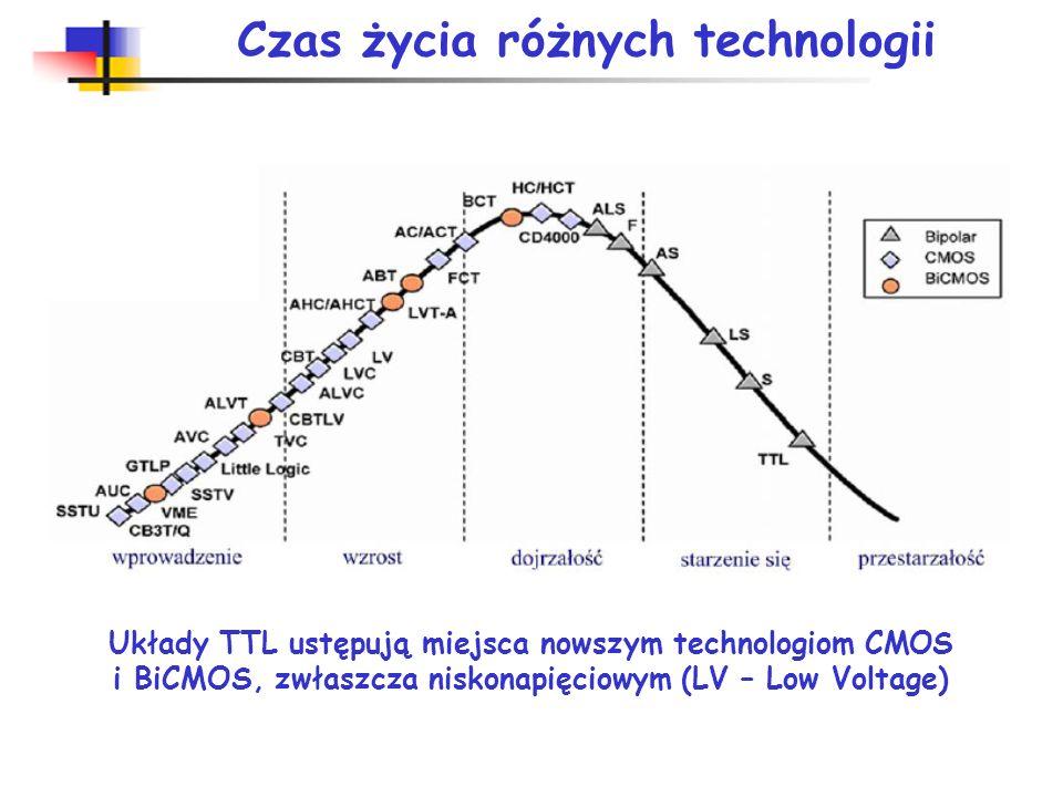 Klasy układów cyfrowych TTL (Transistor – Transistor - Logic) – układy TTL, ECL (Emiter – Coupled Logic) – układy o sprzężeniu emiterowym, MOS (Metal