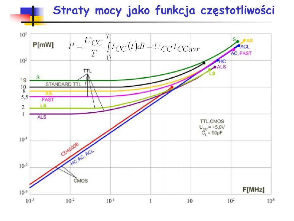 Częstotliwości graniczne układów cyfrowych S– bardzo szybka (Schottky) LS- małej mocy, bardzo szybka (Low power Schottky) F– bardzo bardzo szybka (Fas
