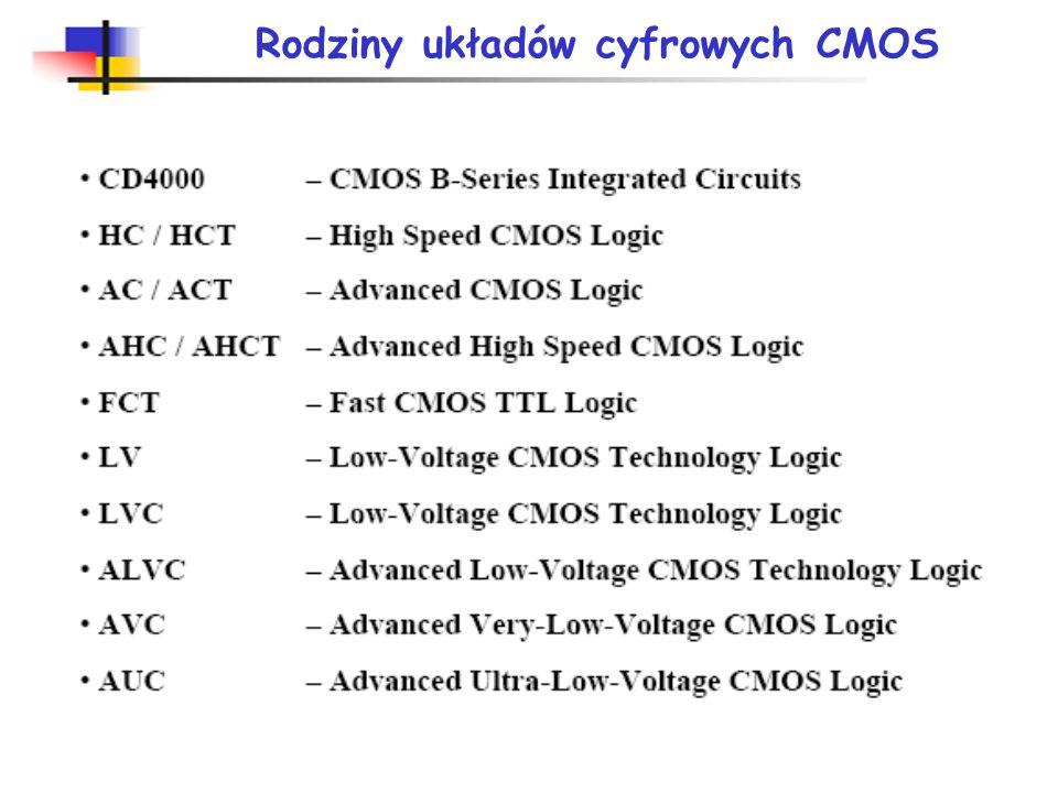 Poziomy napięć wejściowych i wyjściowych TTL i CMOS