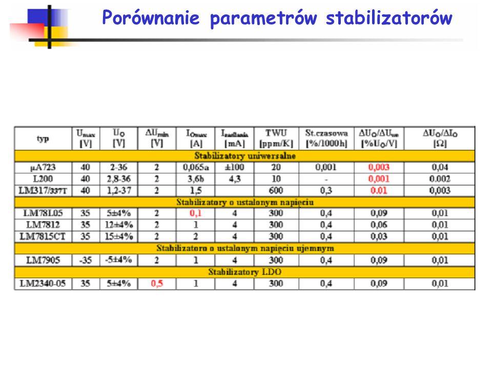 Porównanie parametrów stabilizatorów