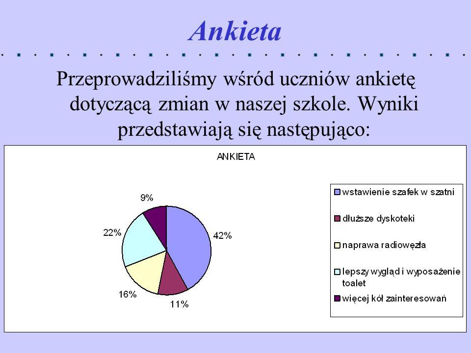 Ankieta Przeprowadziliśmy wśród uczniów ankietę dotyczącą zmian w naszej szkole. Wyniki przedstawiają się następująco: